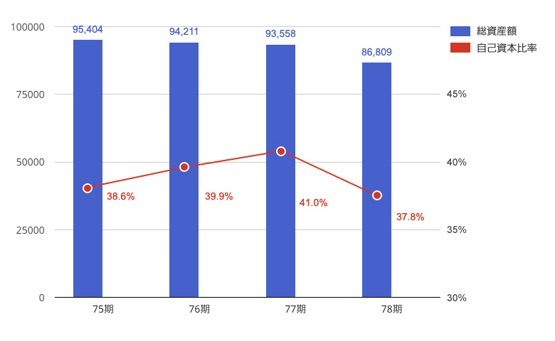 総資産額、自己資本比率(ホームセンター事業)